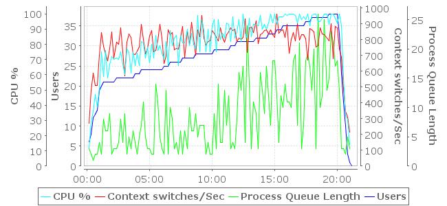 Processor Measurements Chart